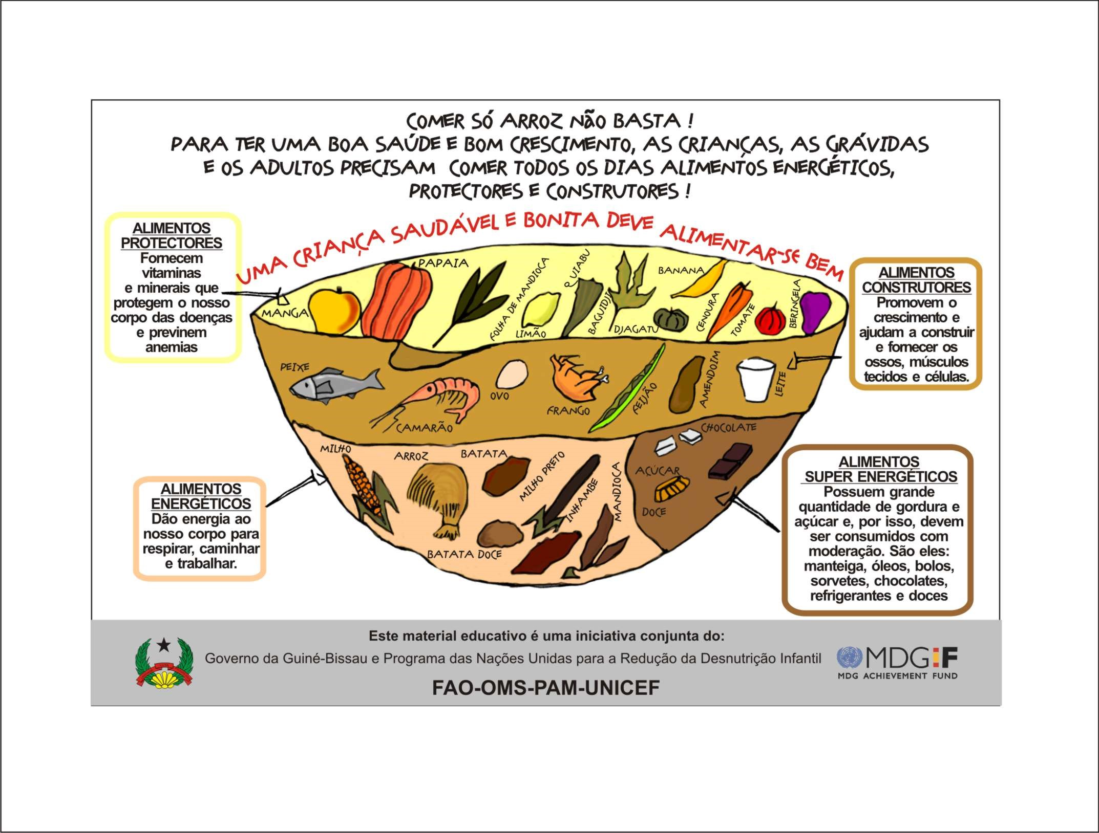 Food pyramid poster in Portuguese, created by the Programme