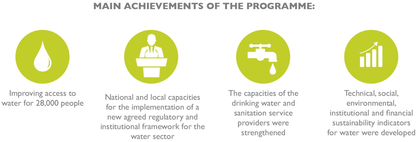 Water governance in Ecuador   Sustainable Development Goals Fund