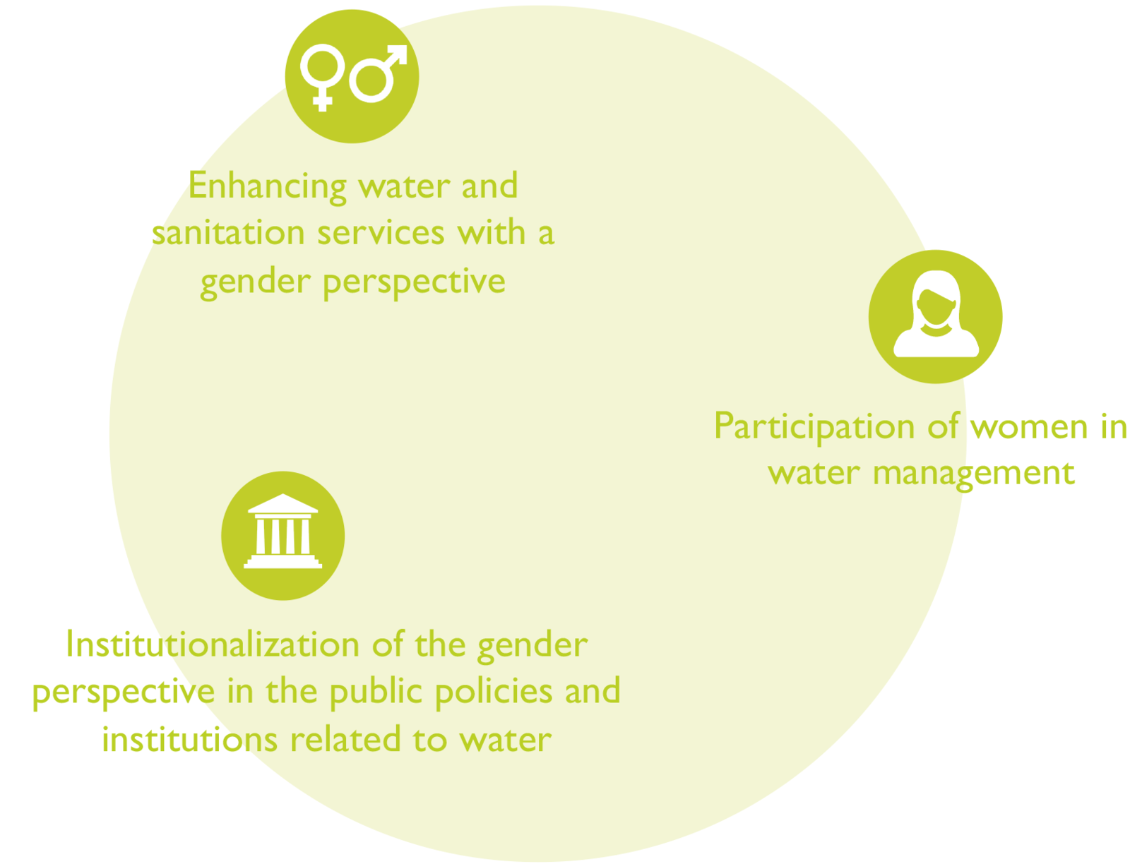 Water and sanitation management with a gender perspective in
