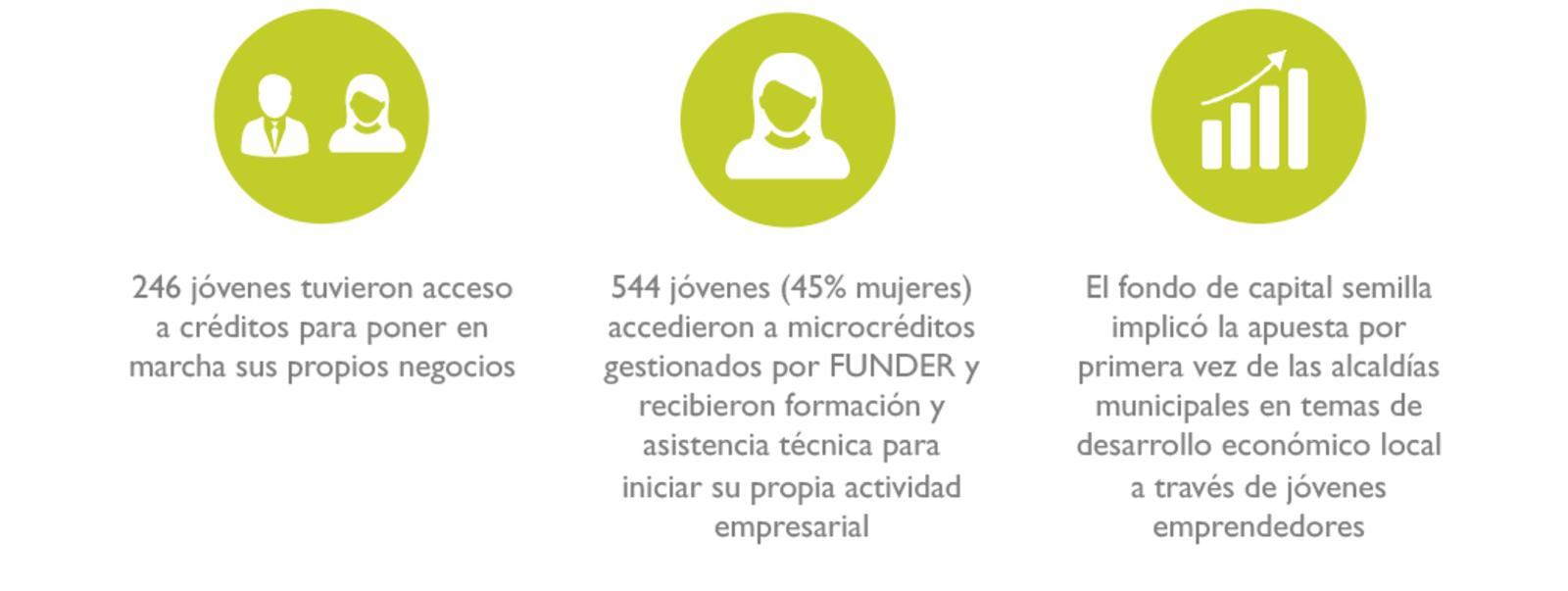 Generación de oportunidades de empleo para jóvenes | Sustainable ...
