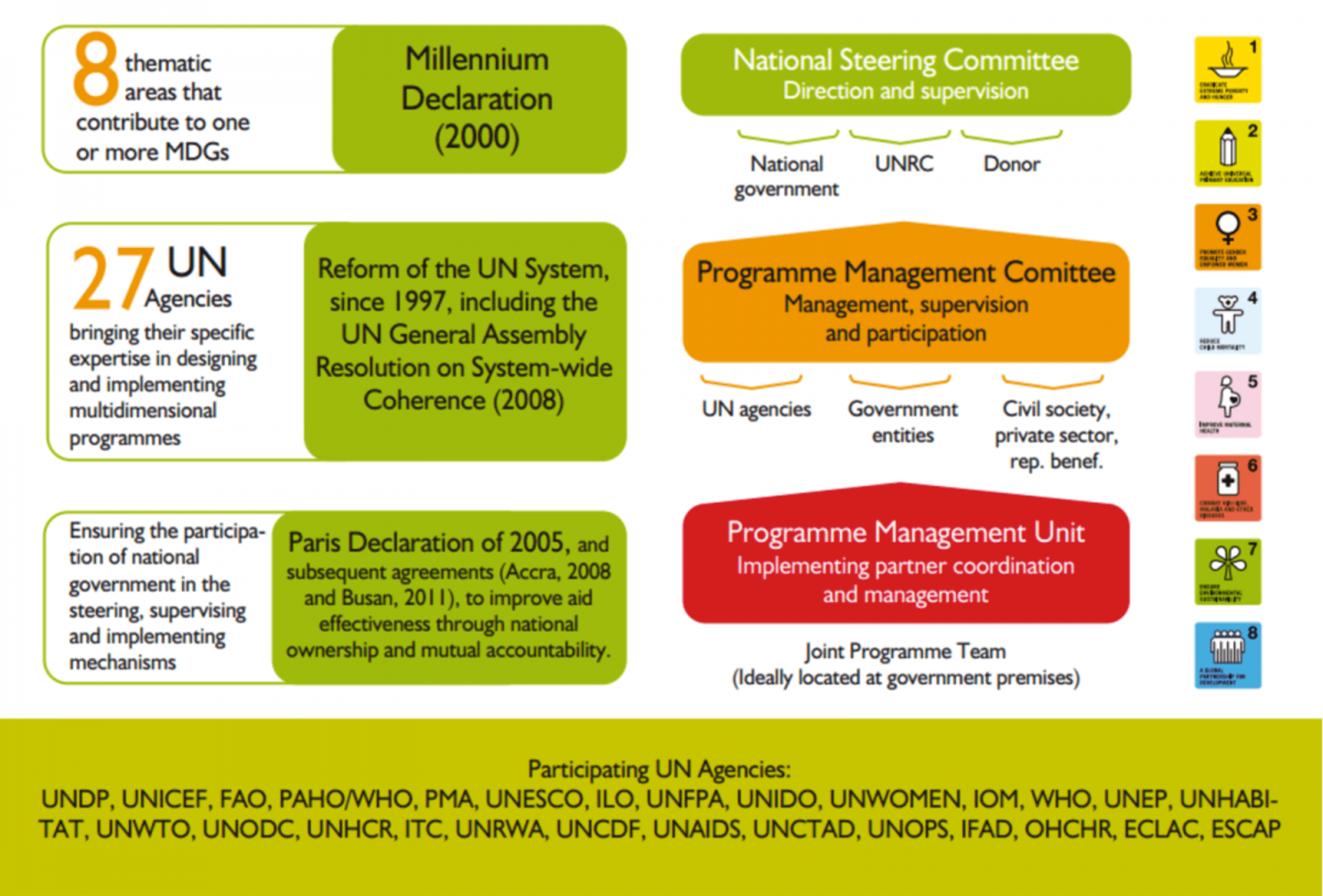 Figure 1. The MDG Achievement Fund´s approach