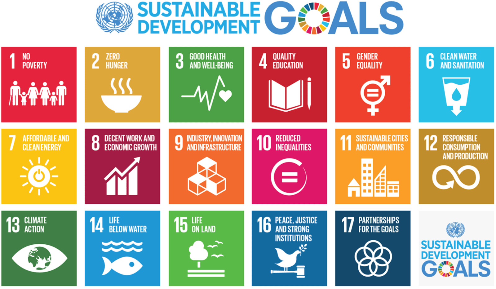 Fig 1: The Sustainable Development Goals
